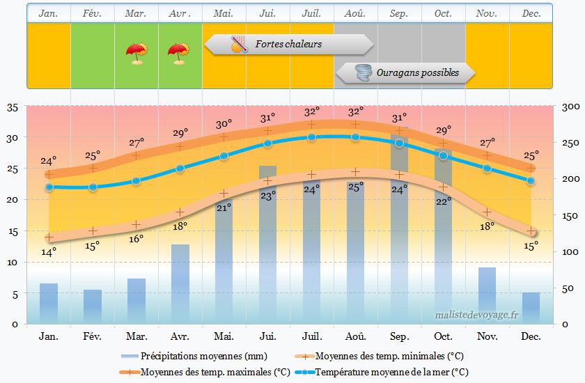 Climat à Miami
