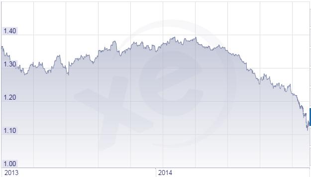 cours euro-dollar
